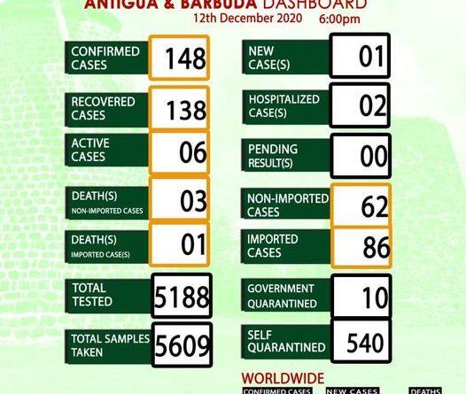 Antigua and Barbuda COVID-19 Report for 12 December 2020