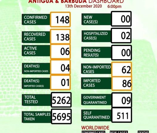 Antigua and Barbuda COVID-19 Report for 13 December 2020